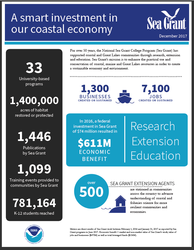 A Smart Investment in Our Coastal Economy Thumbnail