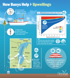 Upwellings Infographic