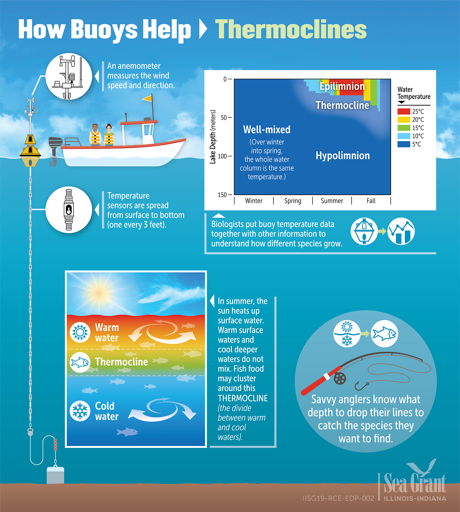 Thermoclines Infographic