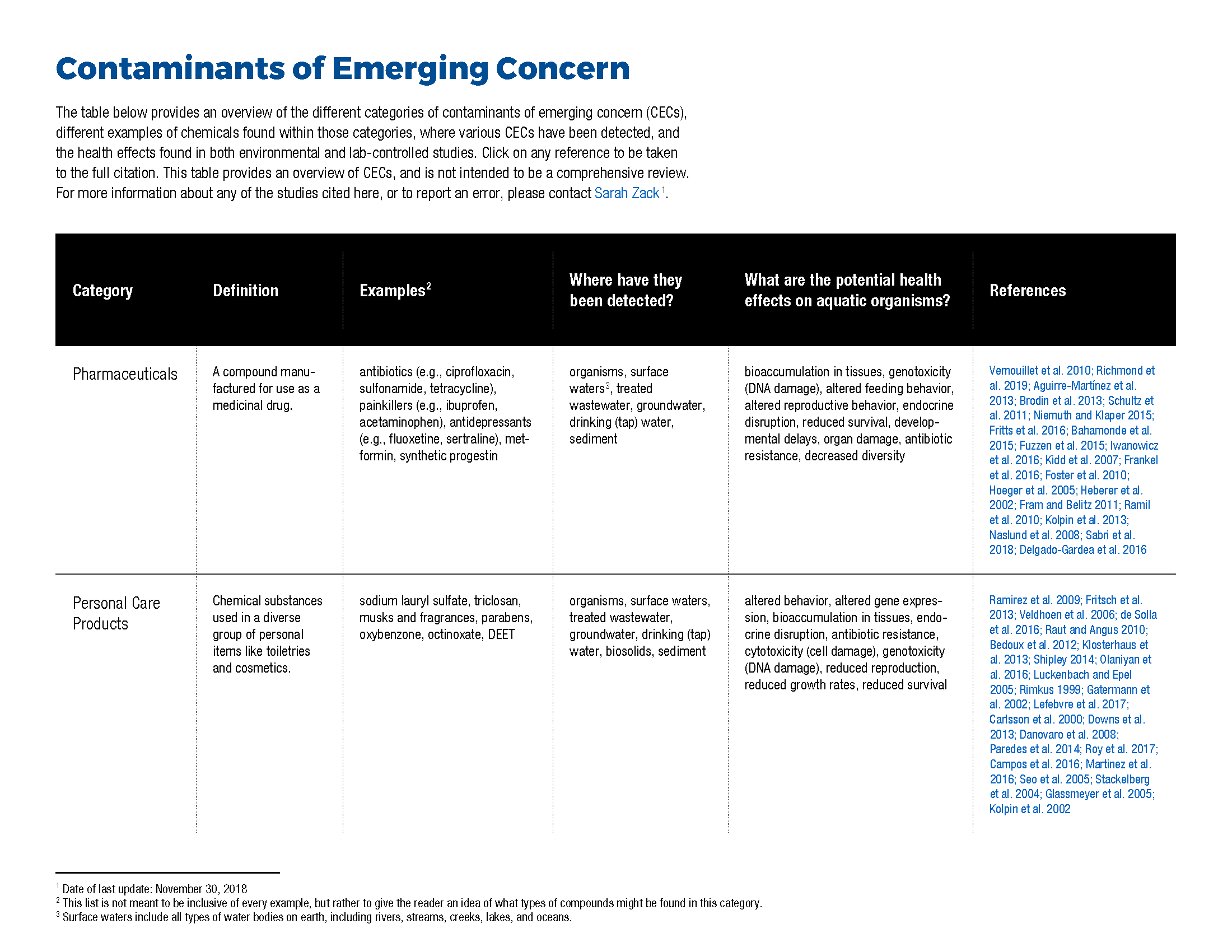 Contaminants of Emerging Concern Literature Review Table Thumbnail