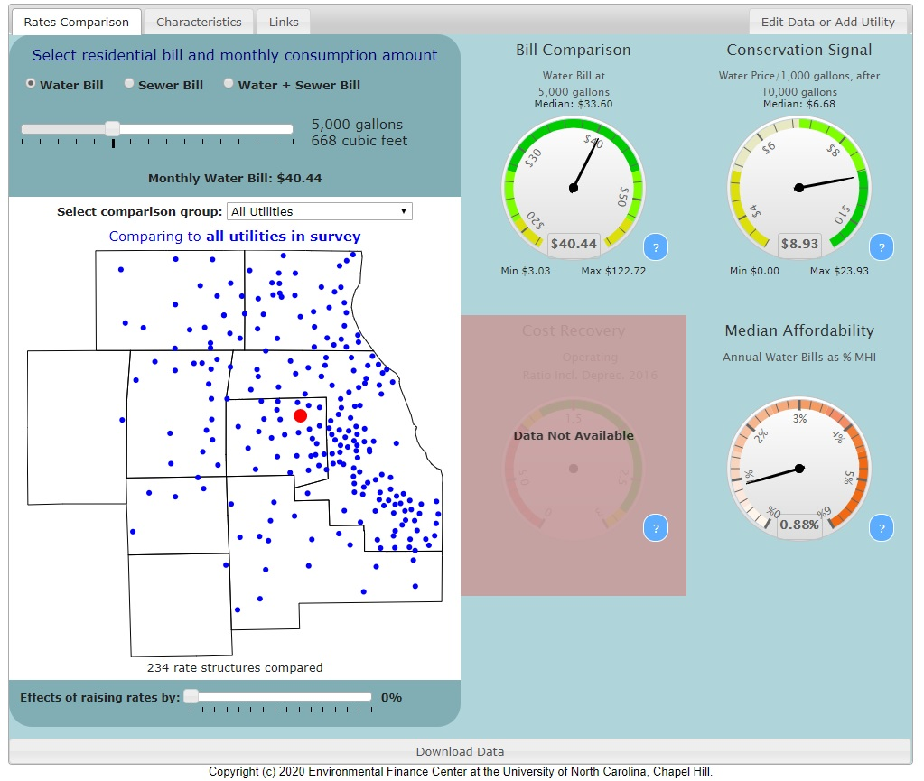 Northeastern Illinois Water And Wastewater Rates Dashboard